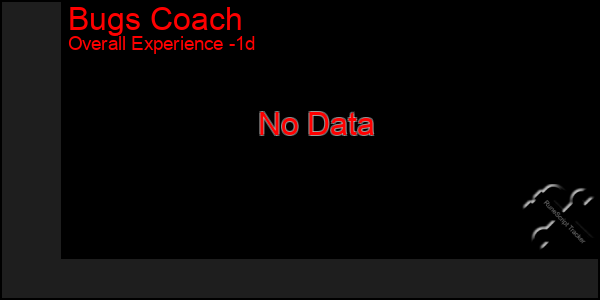 Last 24 Hours Graph of Bugs Coach