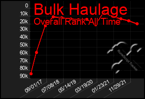 Total Graph of Bulk Haulage