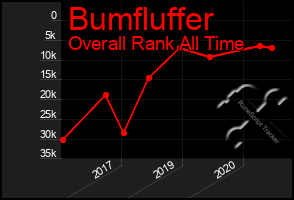 Total Graph of Bumfluffer