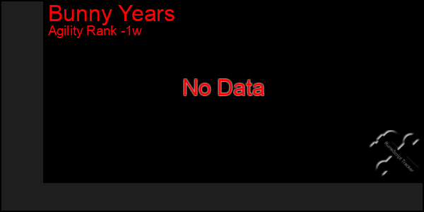 Last 7 Days Graph of Bunny Years