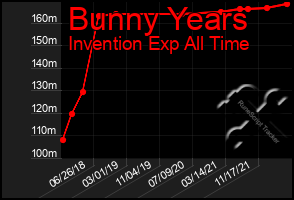 Total Graph of Bunny Years