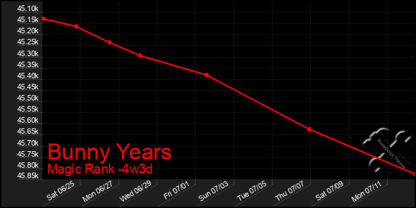 Last 31 Days Graph of Bunny Years