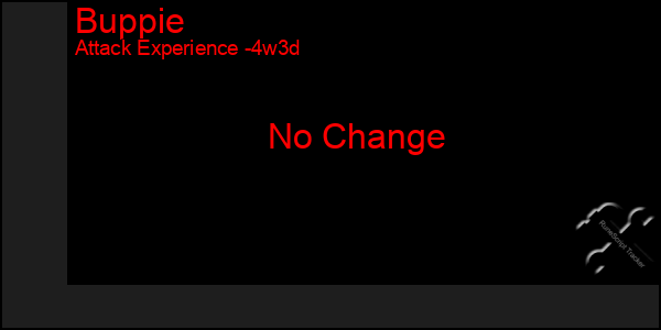 Last 31 Days Graph of Buppie