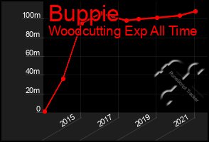 Total Graph of Buppie
