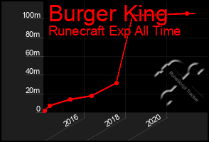 Total Graph of Burger King