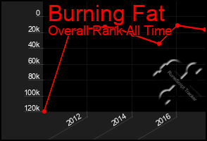 Total Graph of Burning Fat