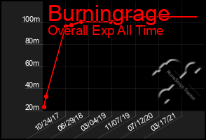 Total Graph of Burningrage