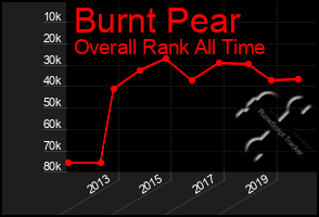 Total Graph of Burnt Pear