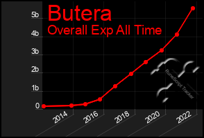 Total Graph of Butera
