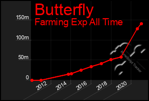 Total Graph of Butterfly