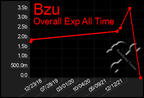 Total Graph of Bzu