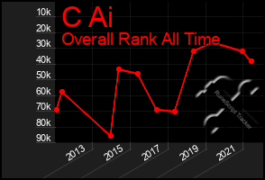 Total Graph of C Ai