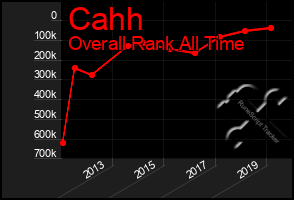 Total Graph of Cahh