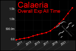 Total Graph of Calaeria