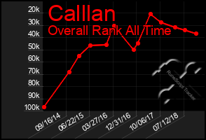 Total Graph of Calllan