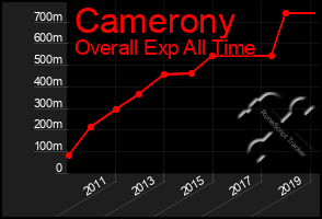 Total Graph of Camerony