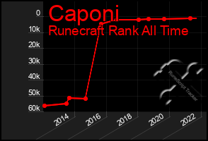 Total Graph of Caponi