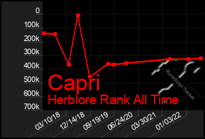 Total Graph of Capri