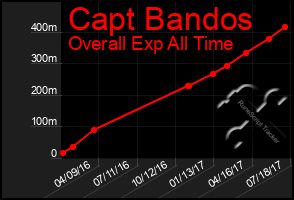 Total Graph of Capt Bandos