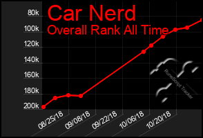 Total Graph of Car Nerd
