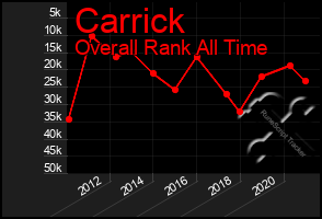 Total Graph of Carrick