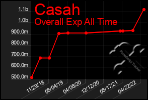 Total Graph of Casah