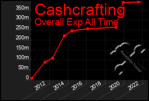 Total Graph of Cashcrafting