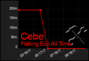 Total Graph of Cebe