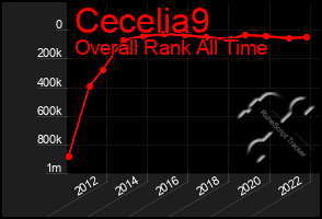 Total Graph of Cecelia9