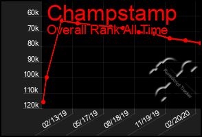 Total Graph of Champstamp