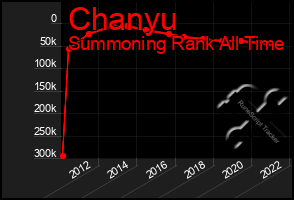 Total Graph of Chanyu