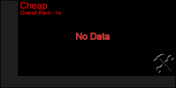 Last 7 Days Graph of Cheap