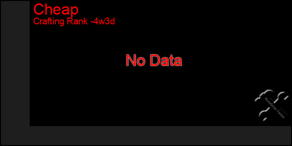Last 31 Days Graph of Cheap