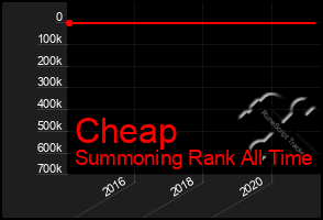 Total Graph of Cheap