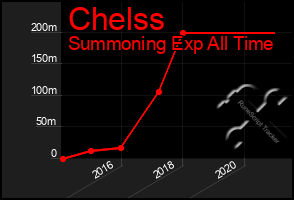 Total Graph of Chelss