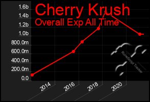 Total Graph of Cherry Krush