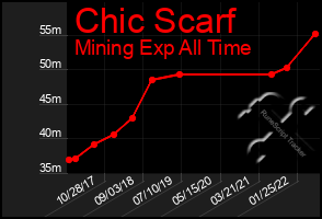 Total Graph of Chic Scarf