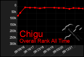 Total Graph of Chigu