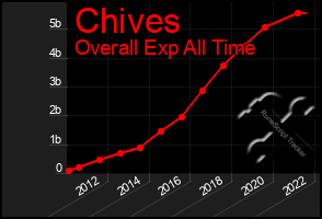Total Graph of Chives