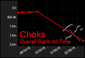 Total Graph of Choks