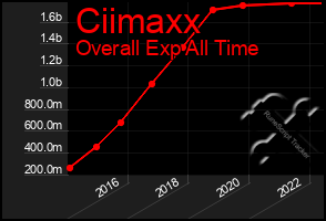 Total Graph of Ciimaxx
