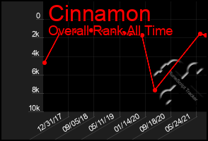 Total Graph of Cinnamon