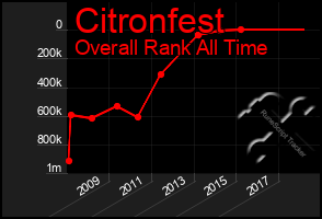 Total Graph of Citronfest