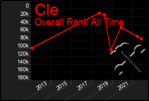 Total Graph of Cle