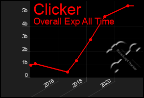 Total Graph of Clicker