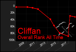 Total Graph of Cliffan