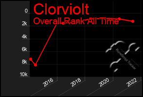 Total Graph of Clorviolt