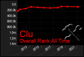 Total Graph of Clu