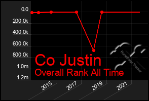 Total Graph of Co Justin