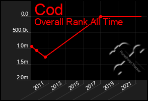 Total Graph of Cod
